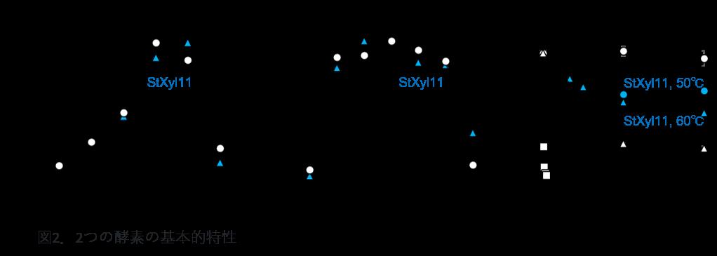 図2.2つの酵素の基本的特性