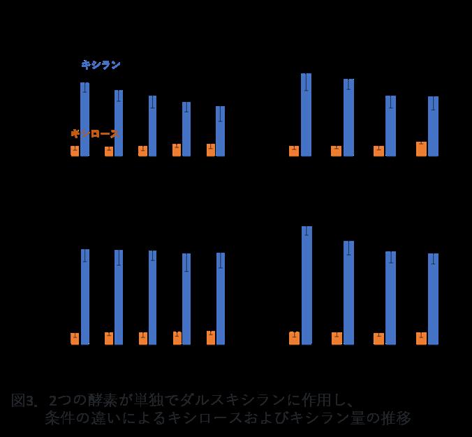 図3.2つの酵素が単独でダルスキシランに作用し、 条件の違いによるキシロースおよびキシラン量の推移