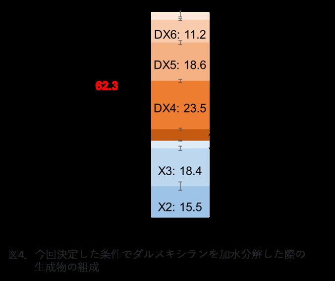 図4.今回決定した条件でダルスキシランを加水分解した際の生成物の組成