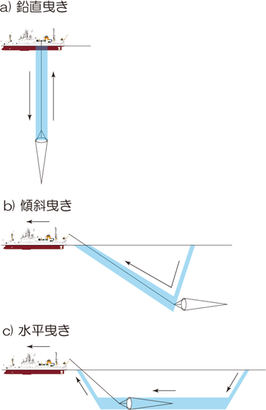 プランクトンネット曳網方法