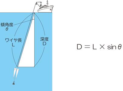 プランクトンネット 傾角度