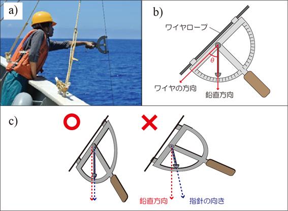 プランクトンネット 傾角度板
