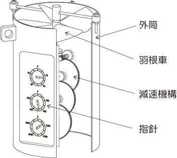 プランクトンネット 濾水計 構造