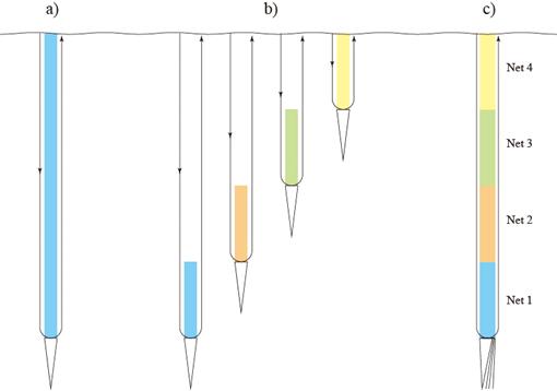 プランクトンネット 多段開閉式