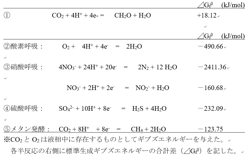 酸化 還元 反応 式