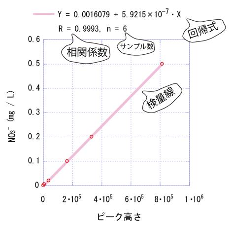 イオン 強度 計算