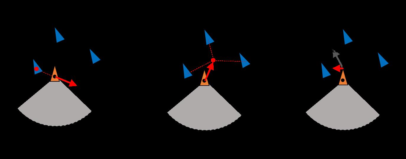 Boidモデル概要図