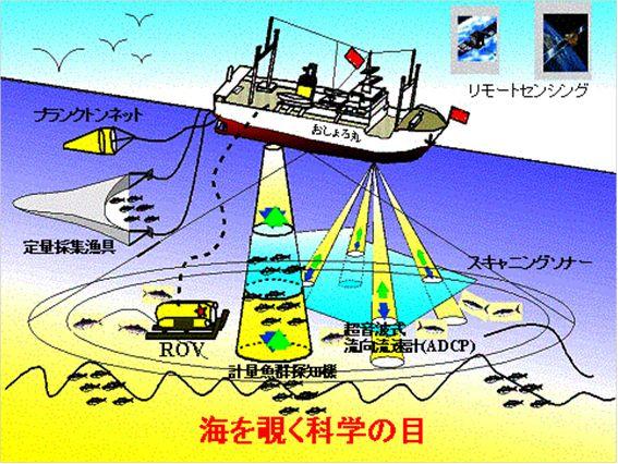 海洋計測学で取り扱う機器の例
