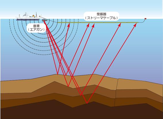 反射法地震探査