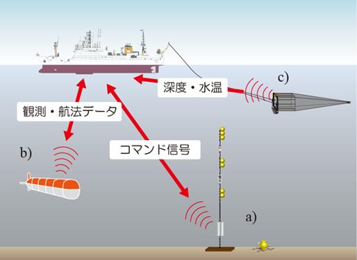 水中音響通信